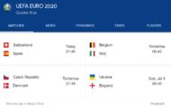 युरो कपमा आजबाट क्वाटरफाइनलका खेल हुने